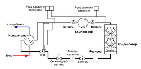 Схема образования льда